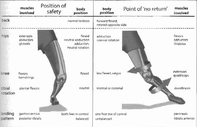 prednji ukršteni ligament - mehanizam povrede
